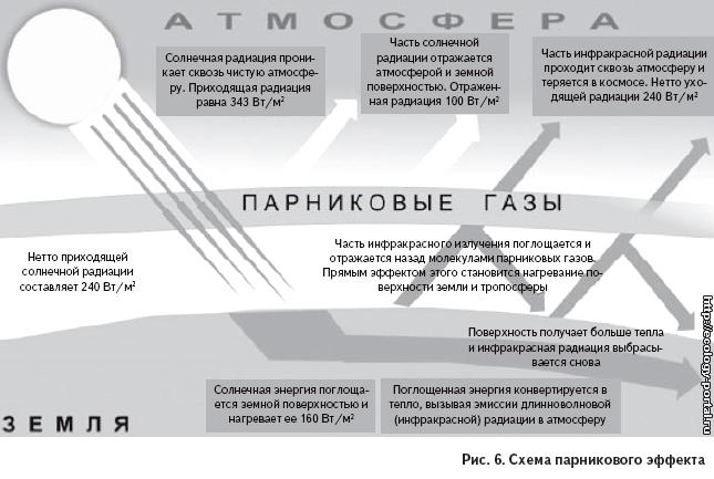 Миф о роли антропогенного (2–6